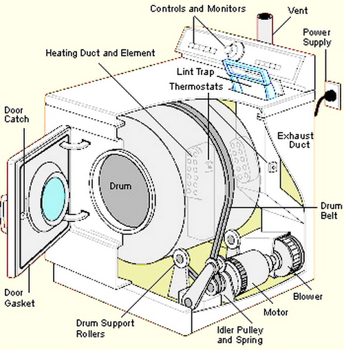 ge gas dryer diagram clothes dryer repair guide how to fix a dryer appliance repair  clothes dryer repair guide how to fix
